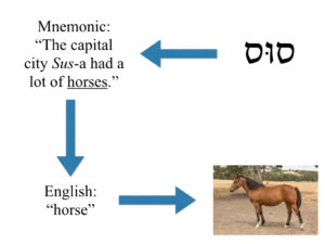 Why Picture Flashcards? - Picture Hebrew